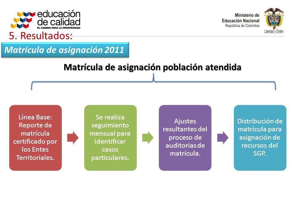 Matrícula de asignación población atendida Matrícula de asignación 2011 Línea Base: Reporte de matrícula certificado por los Entes Territoriales.