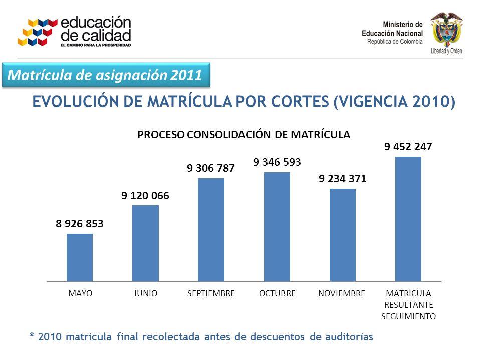 Matrícula de asignación 2011 EVOLUCIÓN DE MATRÍCULA POR CORTES (VIGENCIA 2010) * 2010 matrícula final recolectada antes de descuentos de auditorías