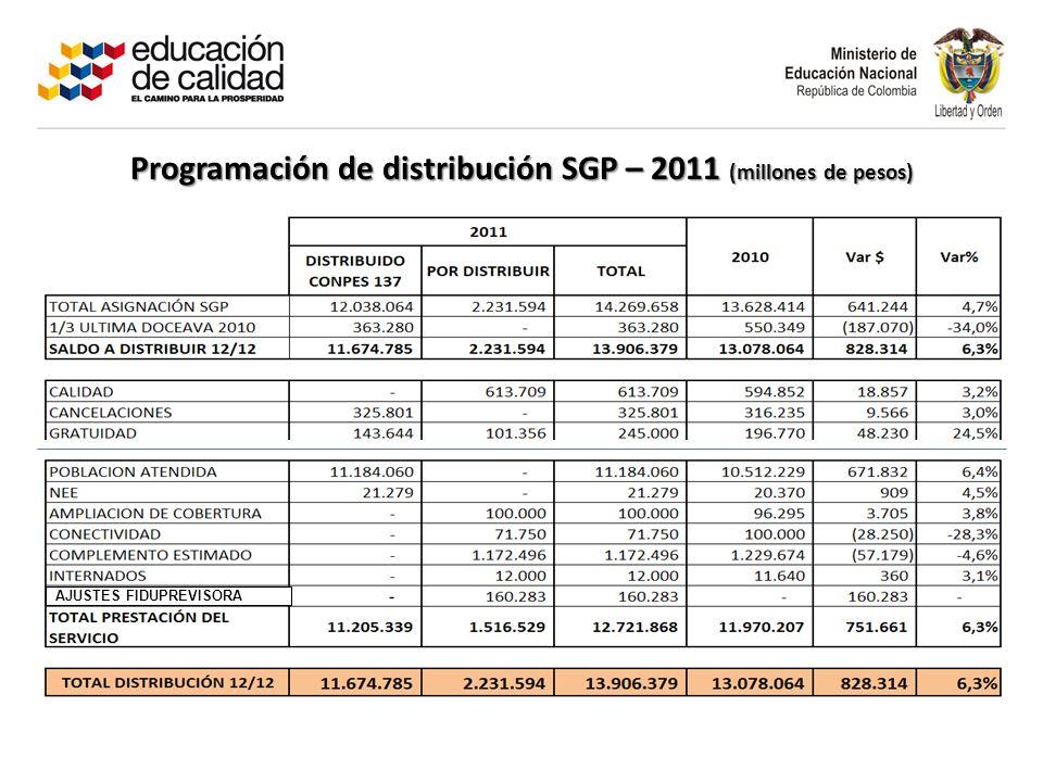 Programación de distribución SGP – 2011 (millones de pesos) AJUSTES FIDUPREVISORA
