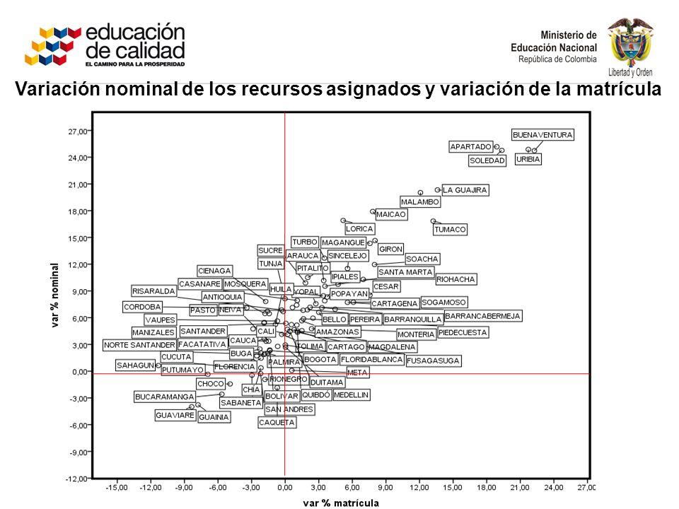 Variación nominal de los recursos asignados y variación de la matrícula