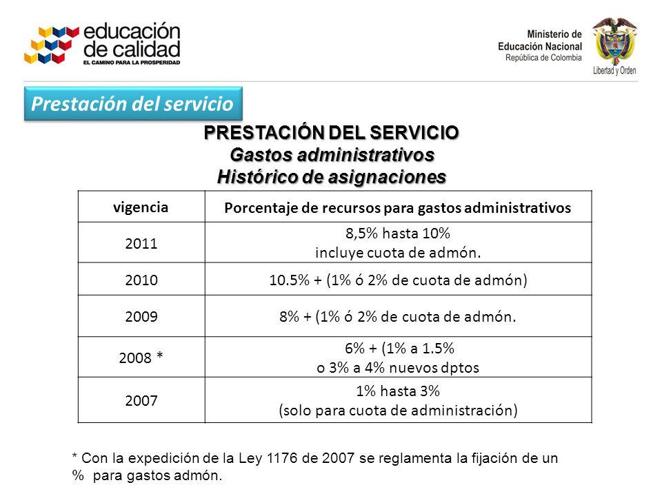 PRESTACIÓN DEL SERVICIO Gastos administrativos Histórico de asignaciones vigenciaPorcentaje de recursos para gastos administrativos 2011 8,5% hasta 10% incluye cuota de admón.