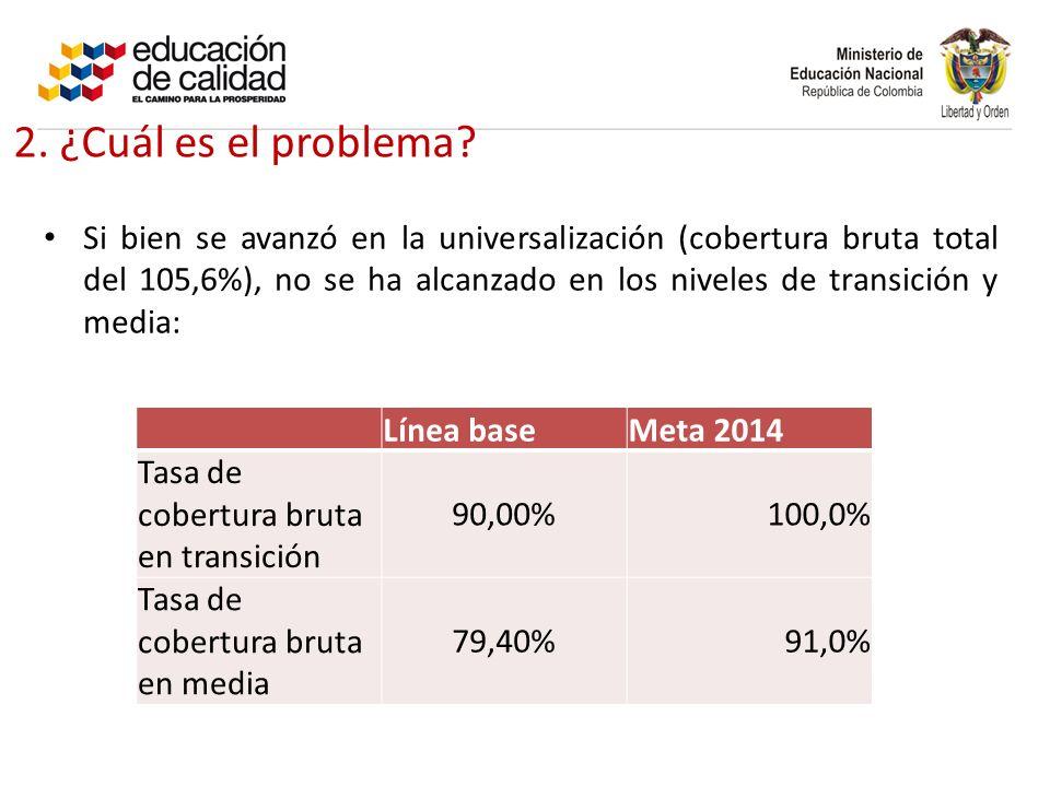 Si bien se avanzó en la universalización (cobertura bruta total del 105,6%), no se ha alcanzado en los niveles de transición y media: 2.