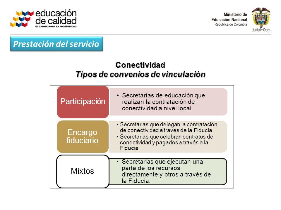 Conectividad Tipos de convenios de vinculación Secretarías de educación que realizan la contratación de conectividad a nivel local.