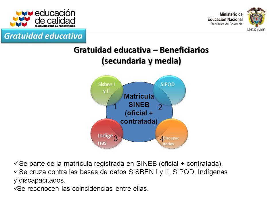 Matrícula SINEB (oficial + contratada) Sisben I y II Discapac itados Indíge nas SIPOD 1 4 3 2 Se parte de la matrícula registrada en SINEB (oficial + contratada).