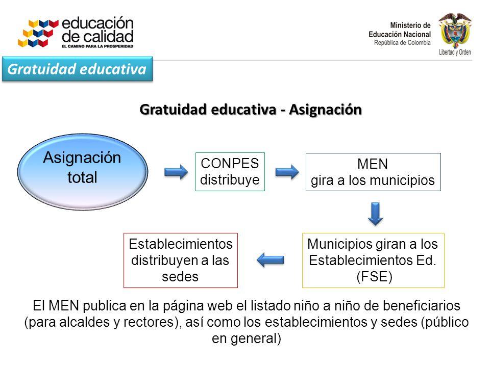 Gratuidad educativa - Asignación CONPES distribuye MEN gira a los municipios Municipios giran a los Establecimientos Ed.