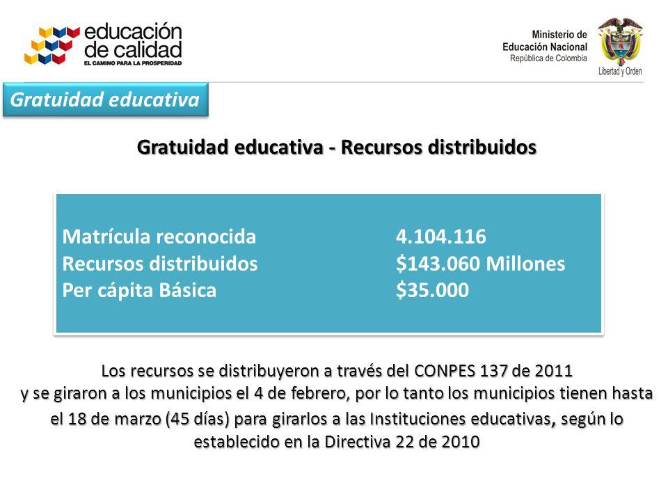 Gratuidad educativa - Recursos distribuidos Matrícula reconocida 4.104.116 Recursos distribuidos$143.060 Millones Per cápita Básica$35.000 Matrícula reconocida 4.104.116 Recursos distribuidos$143.060 Millones Per cápita Básica$35.000 Los recursos se distribuyeron a través del CONPES 137 de 2011 y se giraron a los municipios el 4 de febrero, por lo tanto los municipios tienen hasta el 18 de marzo (45 días) para girarlos a las Instituciones educativas, según lo establecido en la Directiva 22 de 2010 Gratuidad educativa