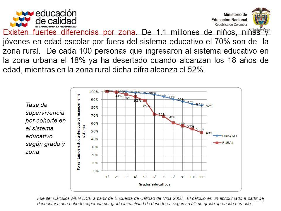 Fuente: Cálculos MEN-DCE a partir de Encuesta de Calidad de Vida 2008.