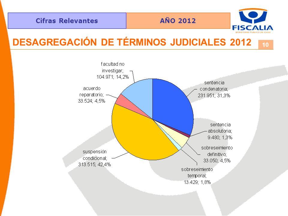 AÑO 2012Cifras Relevantes 10 DESAGREGACIÓN DE TÉRMINOS JUDICIALES 2012