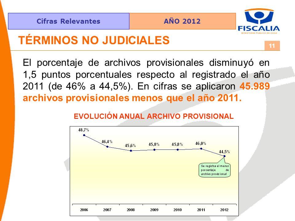 AÑO 2012Cifras Relevantes 11 TÉRMINOS NO JUDICIALES El porcentaje de archivos provisionales disminuyó en 1,5 puntos porcentuales respecto al registrado el año 2011 (de 46% a 44,5%).