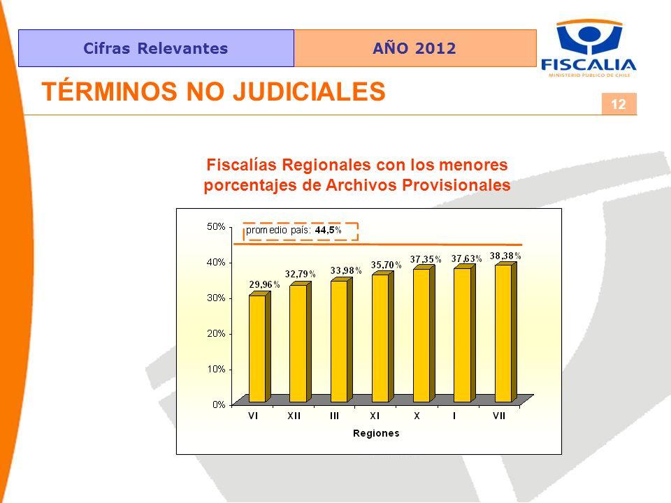 AÑO 2012Cifras Relevantes 12 Fiscalías Regionales con los menores porcentajes de Archivos Provisionales TÉRMINOS NO JUDICIALES