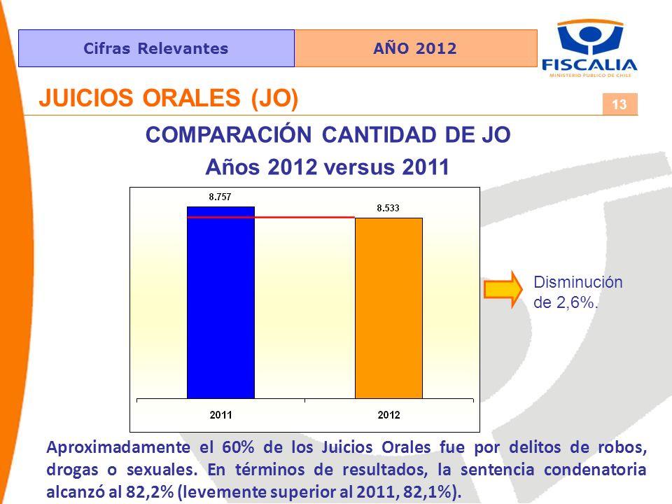 AÑO 2012Cifras Relevantes 13 JUICIOS ORALES (JO) COMPARACIÓN CANTIDAD DE JO Años 2012 versus 2011 Disminución de 2,6%.