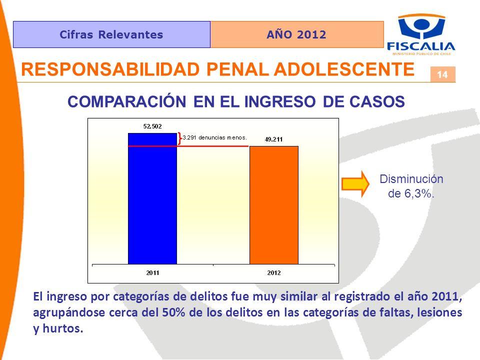 AÑO 2012Cifras Relevantes 14 RESPONSABILIDAD PENAL ADOLESCENTE COMPARACIÓN EN EL INGRESO DE CASOS El ingreso por categorías de delitos fue muy similar