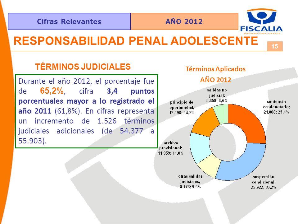 AÑO 2012Cifras Relevantes 15 RESPONSABILIDAD PENAL ADOLESCENTE TÉRMINOS JUDICIALES Durante el año 2012, el porcentaje fue de 65,2%, cifra 3,4 puntos porcentuales mayor a lo registrado el año 2011 (61,8%).