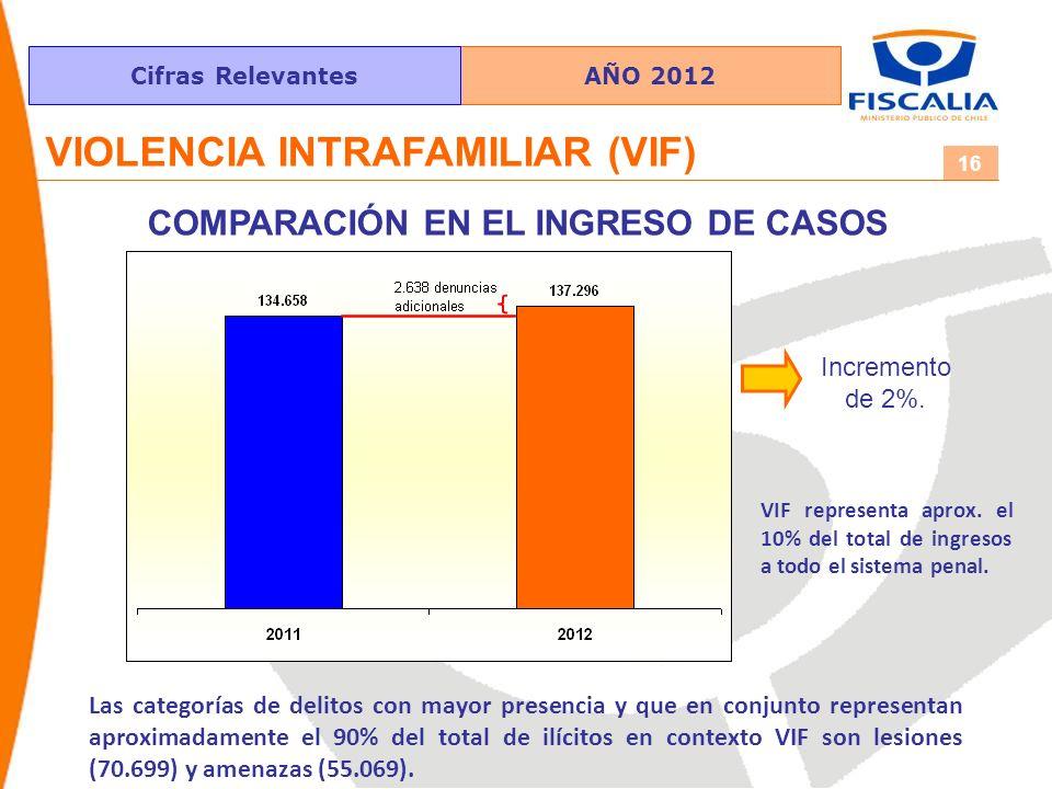 Cifras Relevantes 16 VIOLENCIA INTRAFAMILIAR (VIF) COMPARACIÓN EN EL INGRESO DE CASOS Incremento de 2%. Las categorías de delitos con mayor presencia