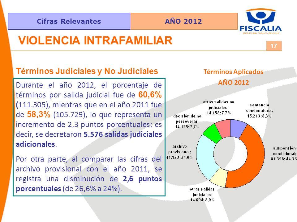 AÑO 2012Cifras Relevantes 17 VIOLENCIA INTRAFAMILIAR Durante el año 2012, el porcentaje de términos por salida judicial fue de 60,6% (111.305), mientras que en el año 2011 fue de 58,3% (105.729), lo que representa un incremento de 2,3 puntos porcentuales; es decir, se decretaron 5.576 salidas judiciales adicionales.