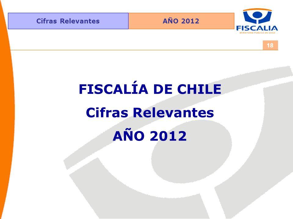 Cifras Relevantes 18 FISCALÍA DE CHILE Cifras Relevantes AÑO 2012