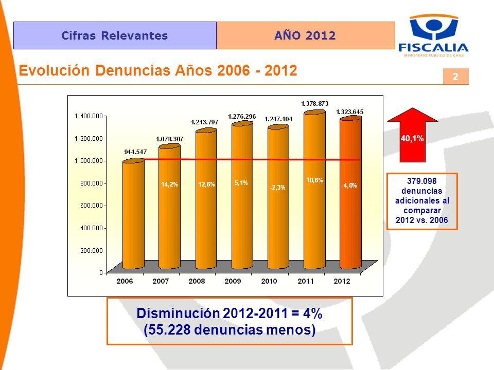 Cifras Relevantes 2 Evolución Denuncias Años 2006 - 2012 379.098 denuncias adicionales al comparar 2012 vs. 2006 Disminución 2012-2011 = 4% (55.228 de