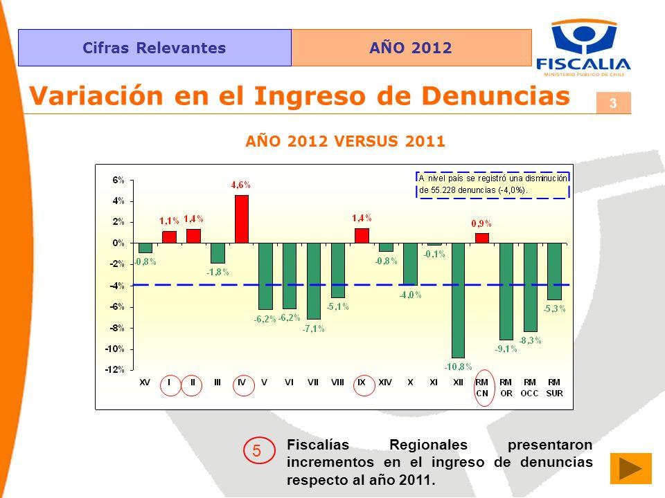 AÑO 2012Cifras Relevantes 3 Variación en el Ingreso de Denuncias 5 Fiscalías Regionales presentaron incrementos en el ingreso de denuncias respecto al año 2011.