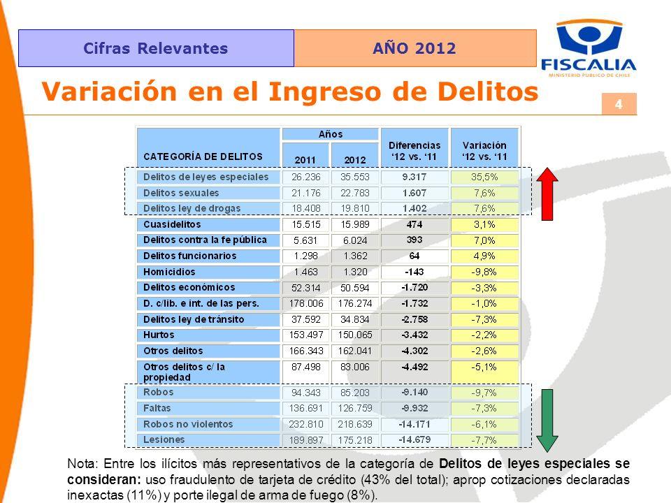 AÑO 2012Cifras Relevantes 4 Variación en el Ingreso de Delitos Nota: Entre los ilícitos más representativos de la categoría de Delitos de leyes especi