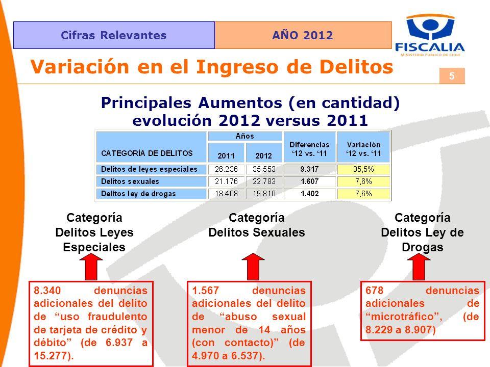 AÑO 2012Cifras Relevantes 5 Variación en el Ingreso de Delitos Principales Aumentos (en cantidad) evolución 2012 versus 2011 Categoría Delitos Leyes E