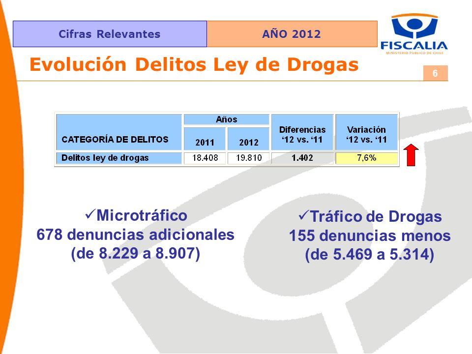 AÑO 2012Cifras Relevantes 6 Evolución Delitos Ley de Drogas Microtráfico 678 denuncias adicionales (de 8.229 a 8.907) Tráfico de Drogas 155 denuncias