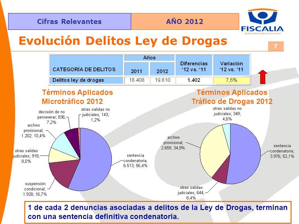 AÑO 2012Cifras Relevantes 7 Evolución Delitos Ley de Drogas Términos Aplicados Microtráfico 2012 Términos Aplicados Tráfico de Drogas 2012 1 de cada 2 denuncias asociadas a delitos de la Ley de Drogas, terminan con una sentencia definitiva condenatoria.