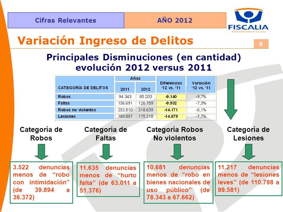 AÑO 2012Cifras Relevantes 8 Principales Disminuciones (en cantidad) evolución 2012 versus 2011 Variación Ingreso de Delitos Categoría de Lesiones 11.2