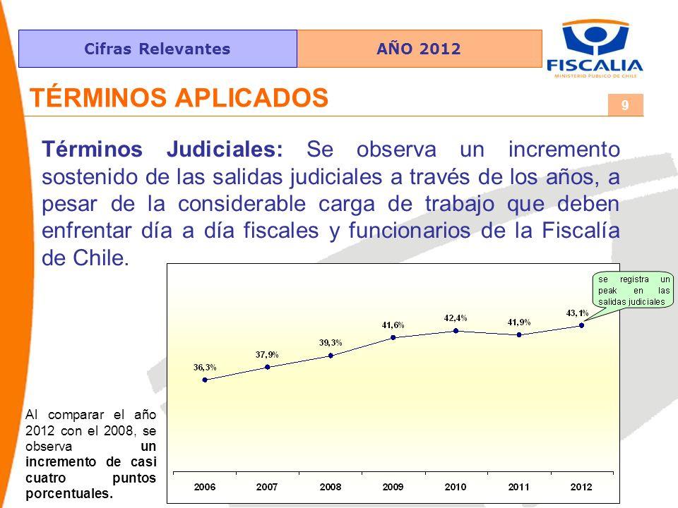AÑO 2012Cifras Relevantes 9 TÉRMINOS APLICADOS Términos Judiciales: Se observa un incremento sostenido de las salidas judiciales a través de los años, a pesar de la considerable carga de trabajo que deben enfrentar día a día fiscales y funcionarios de la Fiscalía de Chile.