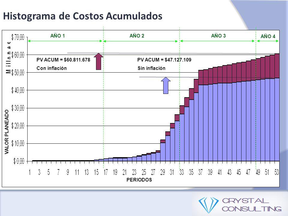 Histograma de Costos Acumulados PV ACUM = $47.127.109 Sin inflación PERIODOS VALOR PLANEADO AÑO 1AÑO 2AÑO 3 AÑO 4 PV ACUM = $60.811.678 Con inflación