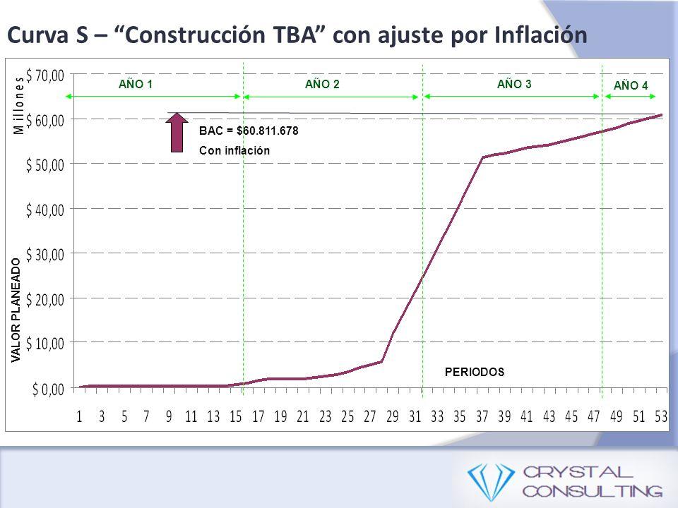 PERIODOS VALOR PLANEADO AÑO 1AÑO 2AÑO 3 AÑO 4 BAC = $60.811.678 Con inflación Curva S – Construcción TBA con ajuste por Inflación
