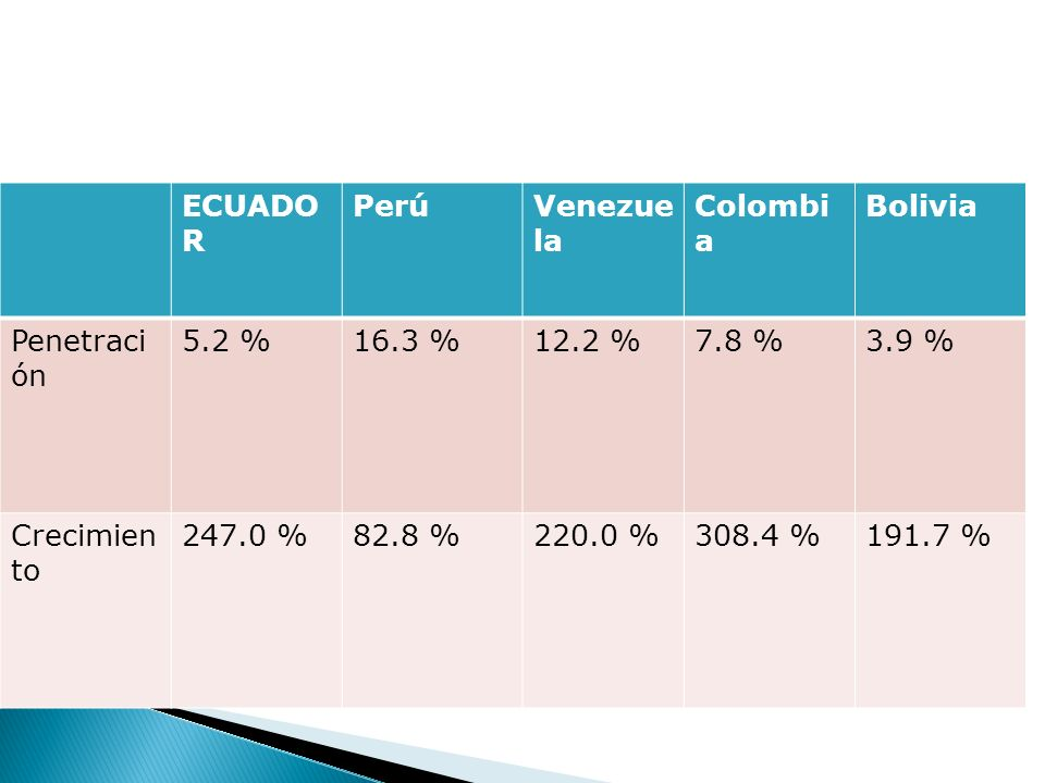 Comparación de la Penetración del Internet en la can ECUADO R PerúVenezue la Colombi a Bolivia Penetraci ón 5.2 %16.3 %12.2 %7.8 %3.9 % Crecimien to 247.0 %82.8 %220.0 %308.4 %191.7 %