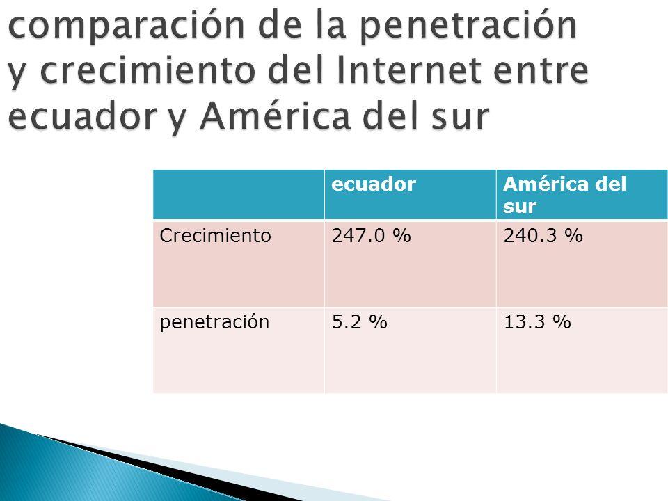 comparación de la penetración y crecimiento del Internet entre ecuador y América del sur ecuadorAmérica del sur Crecimiento247.0 %240.3 % penetración5.2 %13.3 %