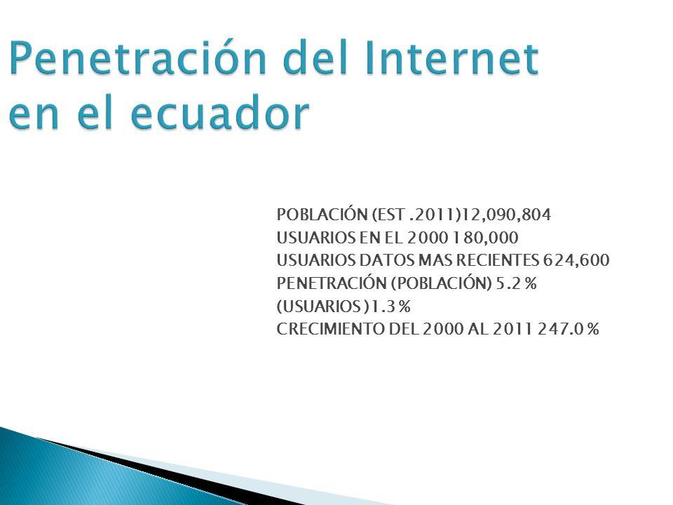 POBLACIÓN (EST.2011)12,090,804 USUARIOS EN EL 2000 180,000 USUARIOS DATOS MAS RECIENTES 624,600 PENETRACIÓN (POBLACIÓN) 5.2 % (USUARIOS )1.3 % CRECIMIENTO DEL 2000 AL 2011 247.0 % Penetración del Internet en el ecuador
