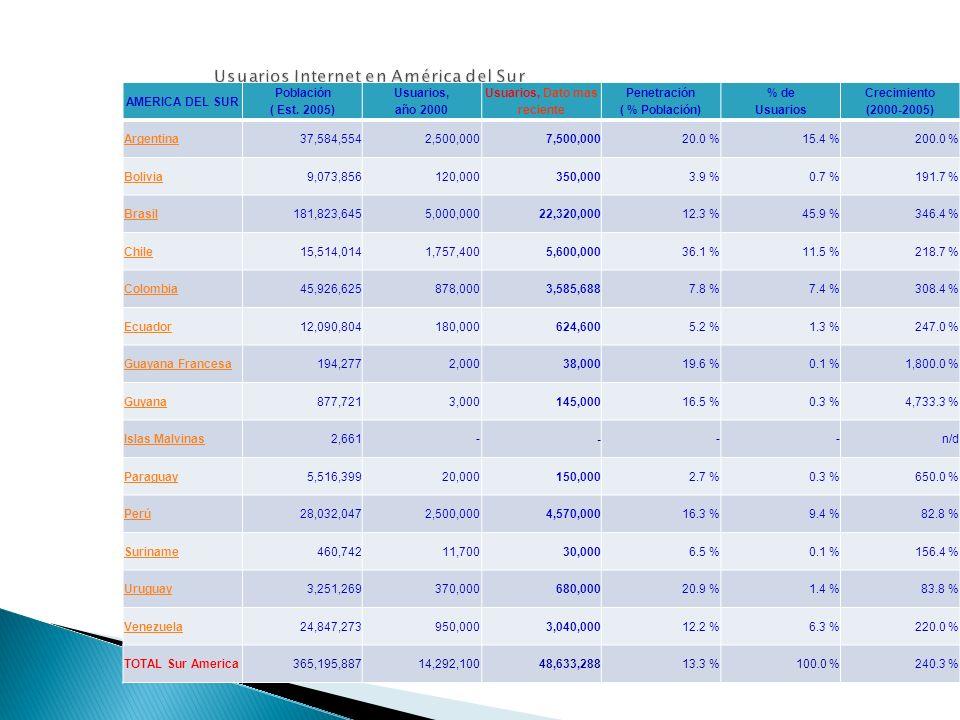 Usuarios Internet en El Caribe EL CARIBE Población ( Est.