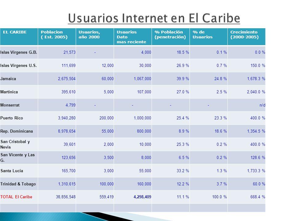 Usuarios Internet en El Caribe EL CARIBEPoblacion ( Est.