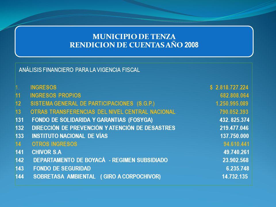 2 EGRESOS $ 2.479.177.344 21 GASTOS DE FUNCIONAMIENTO 501.376.809 211 ALCALDIA 380.318.587 22 2 CONCEJO 54.060.663 223 PERSONERIA 66.997.559 22 INVERSIÓN SECTORES SOCIALES $ 1.977.052.393 221 RECURSOS SISTEMA GENERAL DE PARTICIPACIONES (S.G.P.) 1.132.494.723 222 RECURSOS DE REGALIAS Y FONDOS DE COFINANCIACIÓN 603.115.755 223 RECURSOS PROPIOS Y OTROS 242.190.057