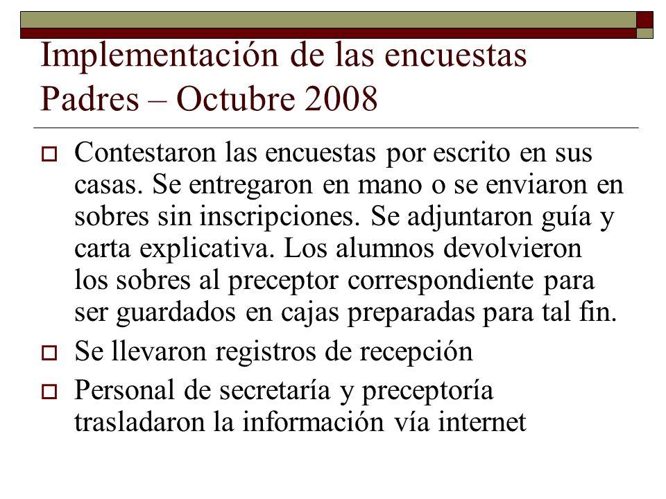 Implementación de las encuestas Padres – Octubre 2008 Contestaron las encuestas por escrito en sus casas.