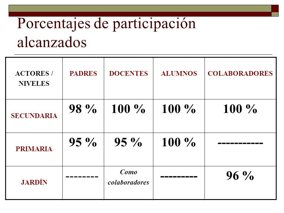 Porcentajes de participación alcanzados ACTORES / NIVELES PADRESDOCENTESALUMNOSCOLABORADORES SECUNDARIA 98 %100 % PRIMARIA 95 % 100 %----------- JARDÍN -------- Como colaboradores ---------96 %