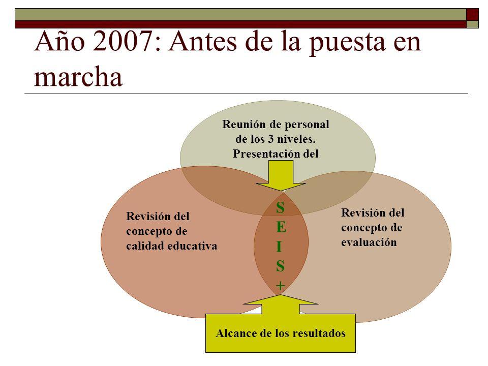 Año 2008: Puesta en marcha Acciones de difusión y concientización Febrero: revisión de conceptos fundamentales del SEIS + en la 1º reunión gral.
