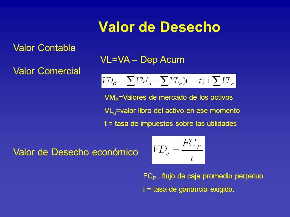 Valor de Desecho Valor Contable VL=VA – Dep Acum Valor Comercial Valor de Desecho económico FC P, flujo de caja promedio perpetuo i = tasa de ganancia