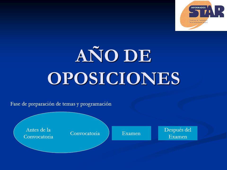 AÑO DE OPOSICIONES Antes de la Convocatoria Examen Después del Examen Fase de preparación de temas y programación