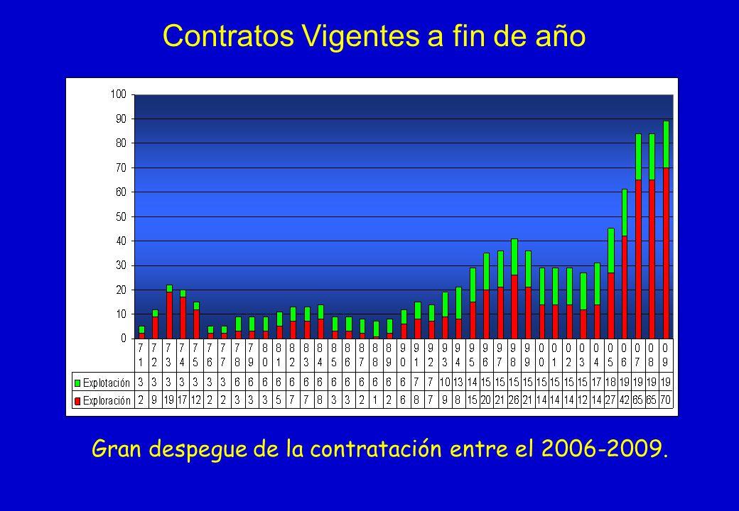 Contratos Vigentes a fin de año Gran despegue de la contratación entre el 2006-2009.