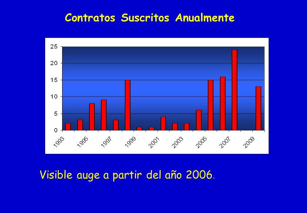 Contratos Suscritos Anualmente Visible auge a partir del año 2006.