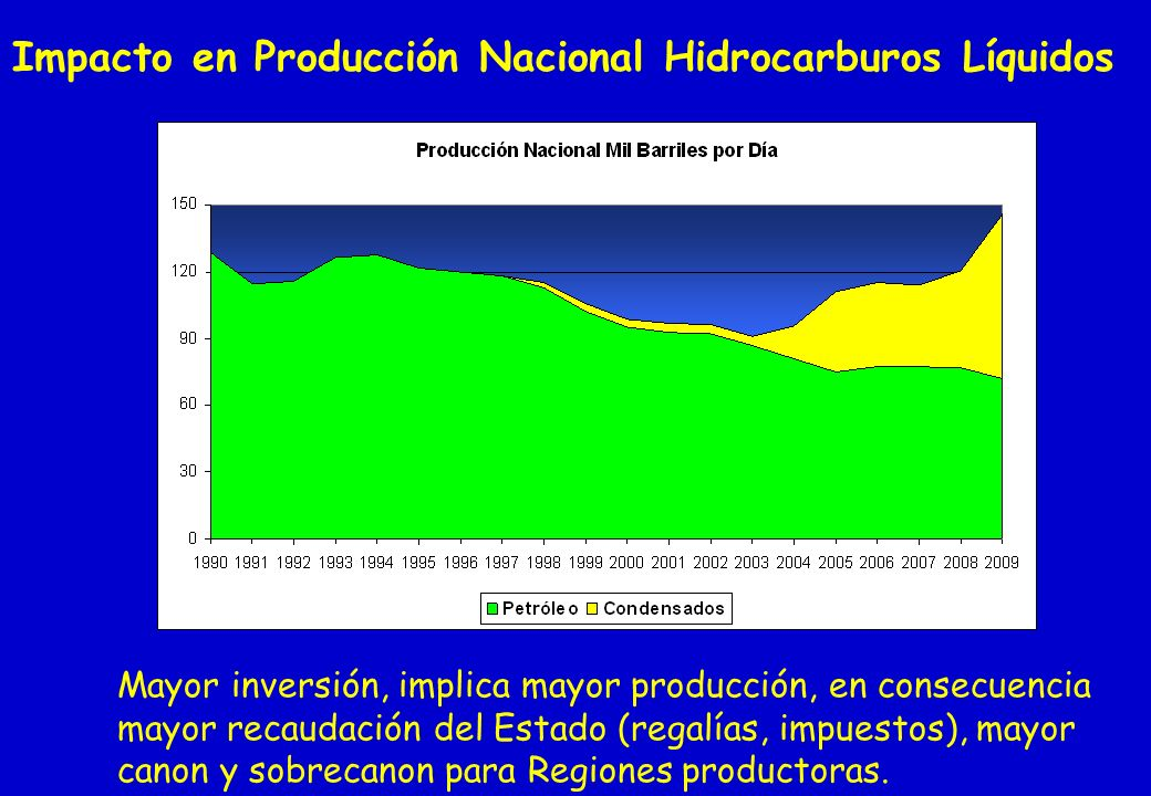 Impacto en Producción Nacional Hidrocarburos Líquidos Mayor inversión, implica mayor producción, en consecuencia mayor recaudación del Estado (regalía