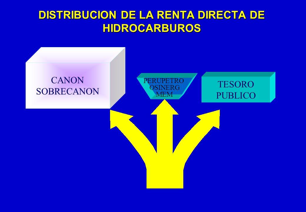 DISTRIBUCION DE LA RENTA DIRECTA DE HIDROCARBUROS CANON SOBRECANON PERUPETRO OSINERG MEM TESORO PUBLICO