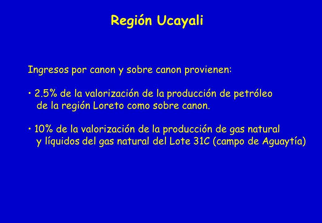 Región Ucayali Ingresos por canon y sobre canon provienen: 2.5% de la valorización de la producción de petróleo de la región Loreto como sobre canon.