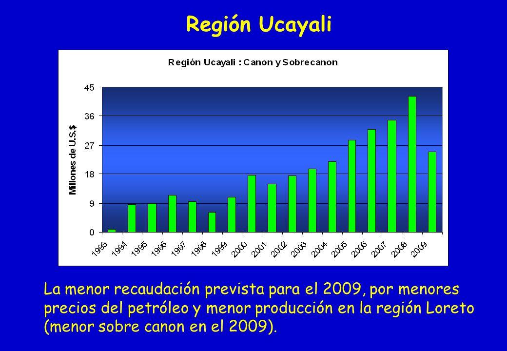 Región Ucayali La menor recaudación prevista para el 2009, por menores precios del petróleo y menor producción en la región Loreto (menor sobre canon