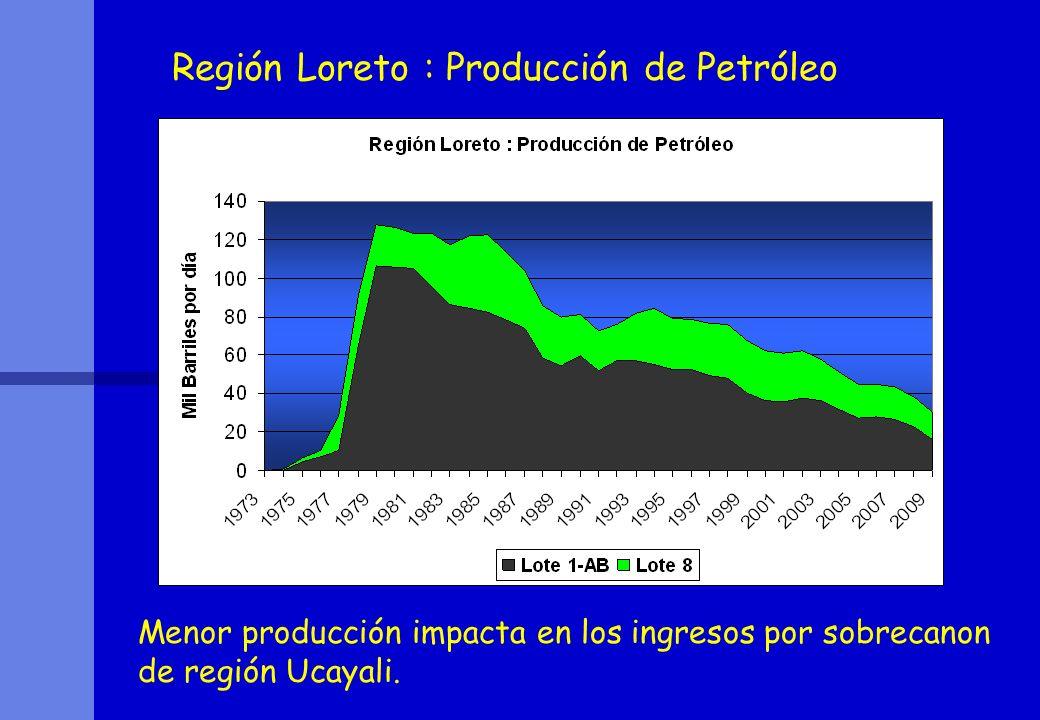 Región Loreto : Producción de Petróleo Menor producción impacta en los ingresos por sobrecanon de región Ucayali.