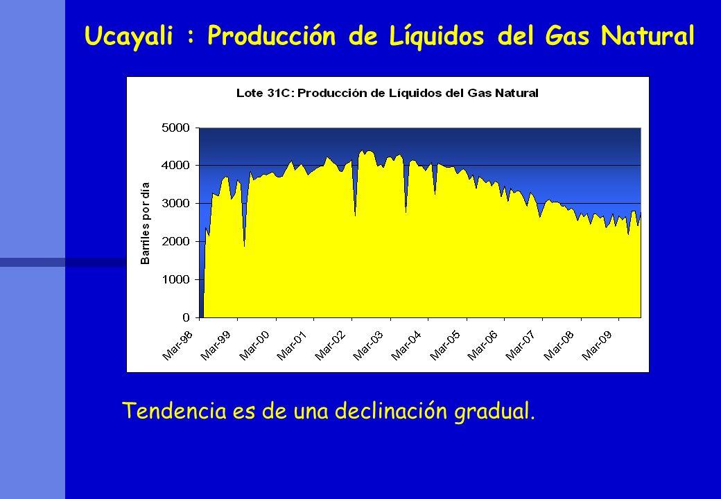 Ucayali : Producción de Líquidos del Gas Natural Tendencia es de una declinación gradual.