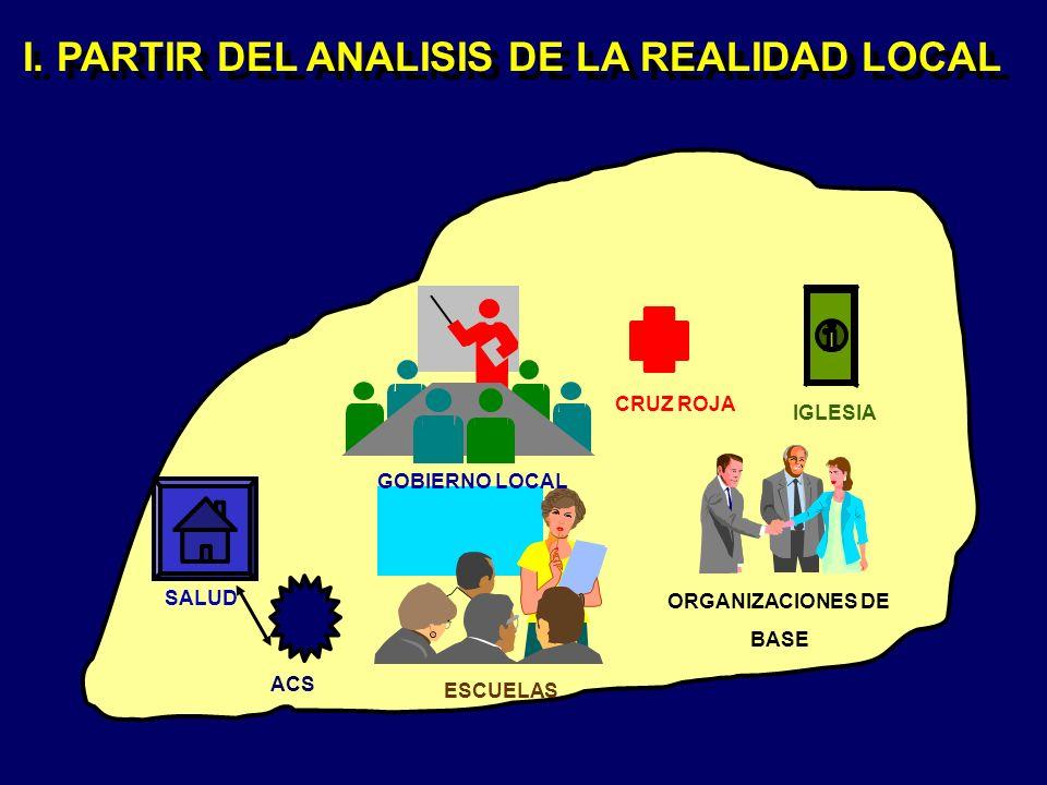 I. PARTIR DEL ANALISIS DE LA REALIDAD LOCAL ACS SALUD ESCUELAS CRUZ ROJA ORGANIZACIONES DE BASE GOBIERNO LOCAL IGLESIA